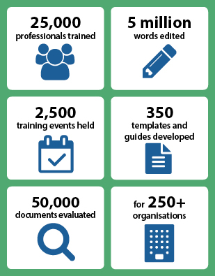 We have trained 20,000 professionals, edited 5 million words, held 2,000 training events, developed 350 templates and guides and evaluated 50,000 documents for over 200 organisations.